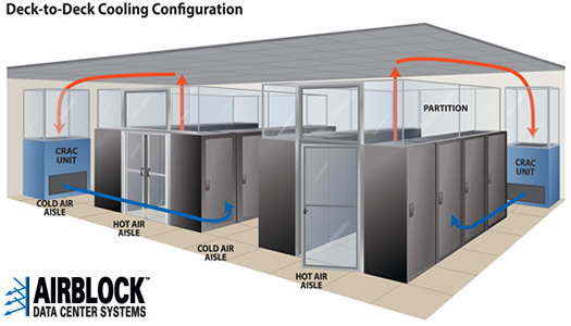 Data Center Hot/Cold Isolation